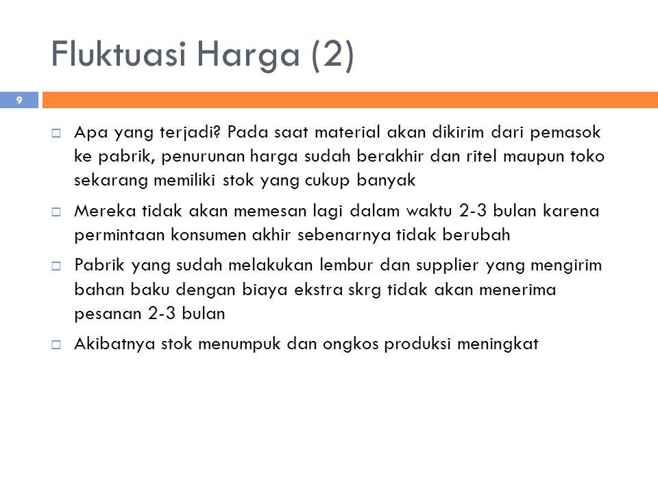 Fluktuasi Harga (2)