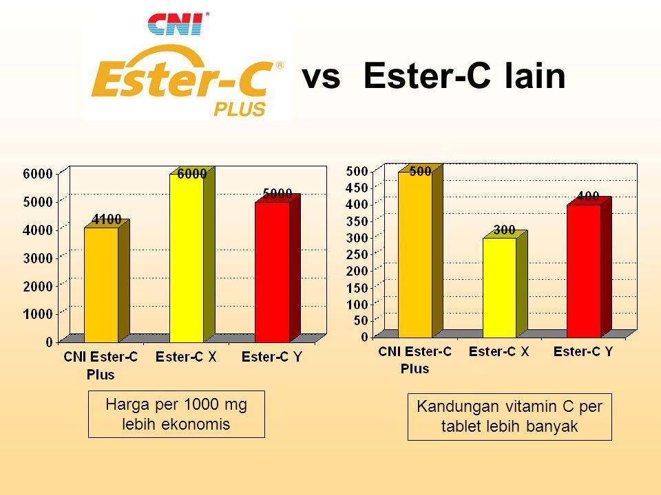vs Ester-C lain Harga per 1000 mg lebih ekonomis