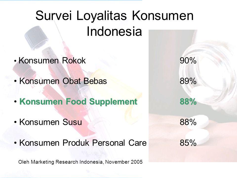 Survei Loyalitas Konsumen Indonesia