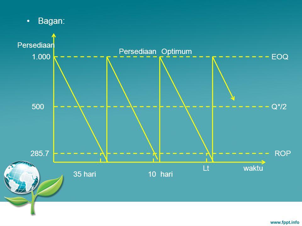 Bagan: Persediaan Optimum Persediaan 1.000 500 EOQ Q*/2 waktu 10 hari