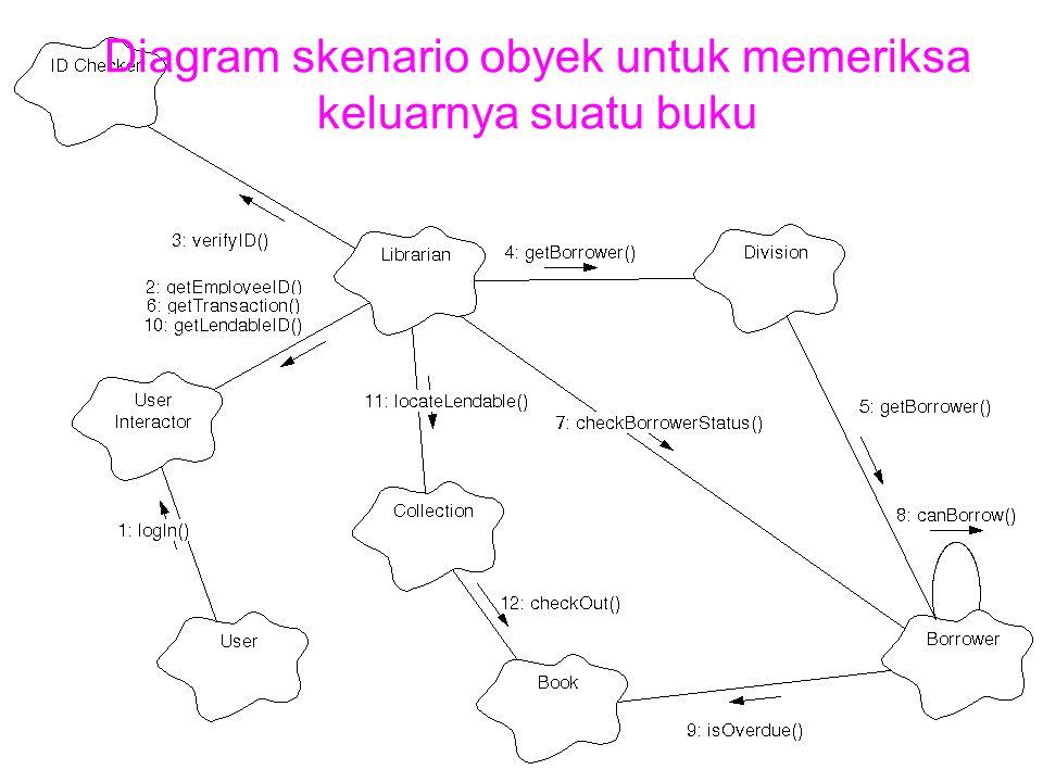 Diagram skenario obyek untuk memeriksa keluarnya suatu buku