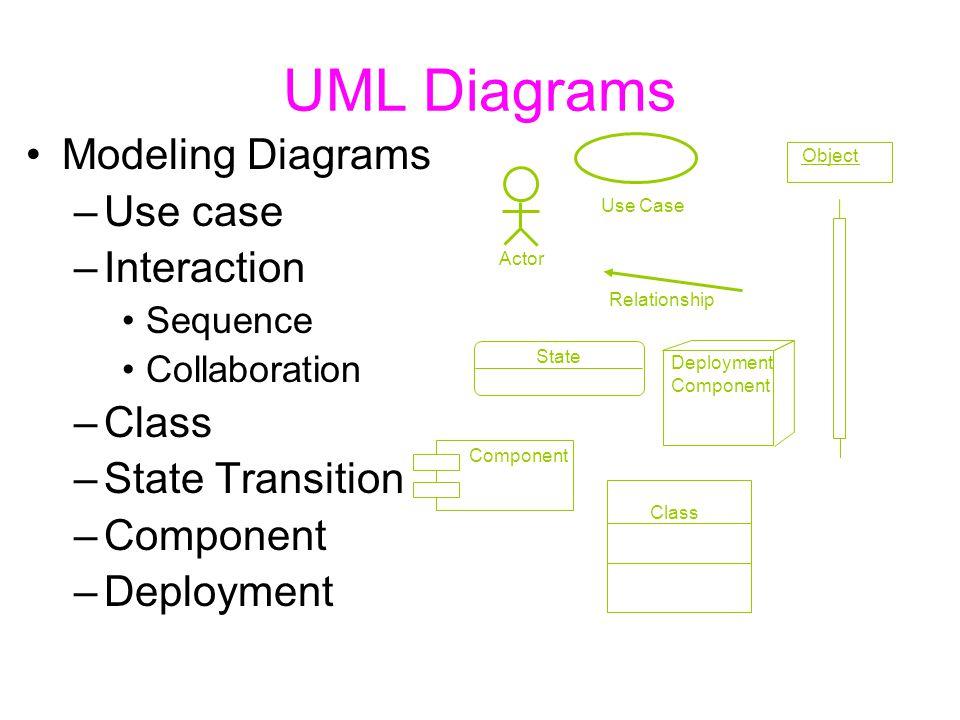 UML Diagrams Modeling Diagrams Use case Interaction Class