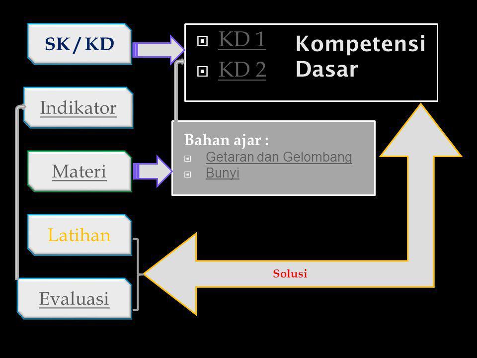 KD 1 Kompetensi Dasar KD 2 SK / KD Indikator Materi Latihan Evaluasi