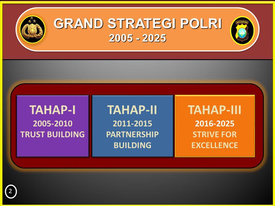 GRAND STRATEGI POLRI TAHAP-I TAHAP-II TAHAP-III 2005 - 2025 2005-2010