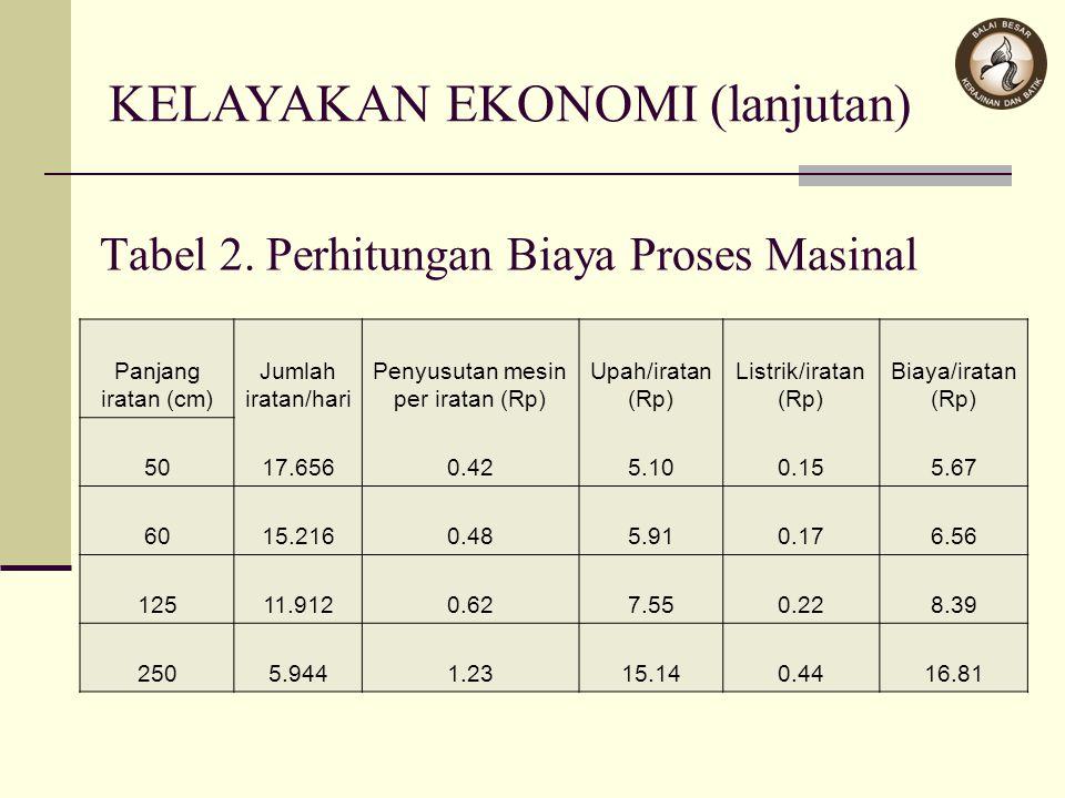 Tabel 2. Perhitungan Biaya Proses Masinal