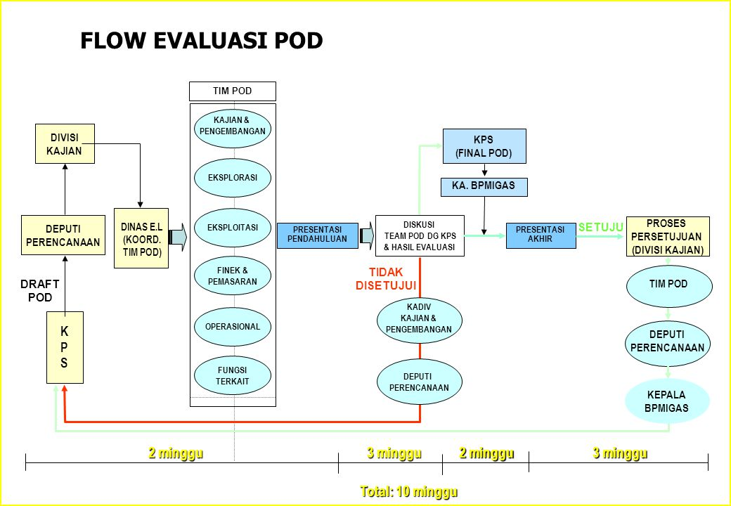 FLOW EVALUASI POD 2 minggu 3 minggu 2 minggu 3 minggu Total: 10 minggu