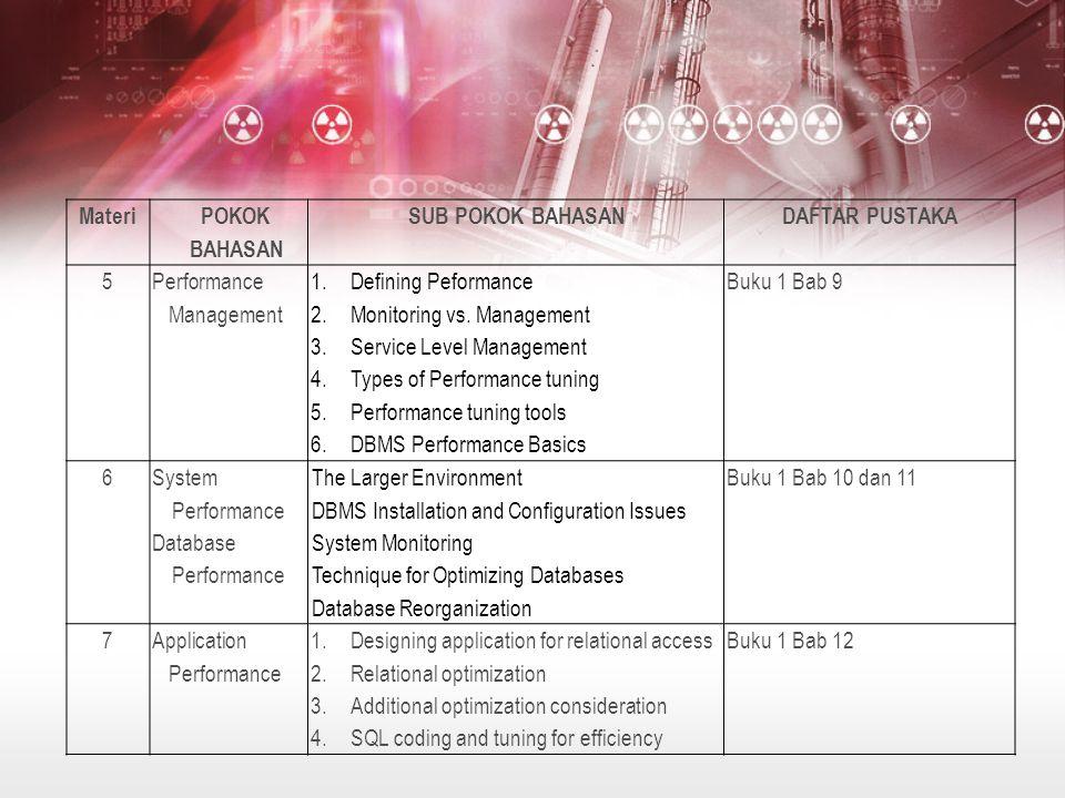 Materi POKOK BAHASAN. SUB POKOK BAHASAN. DAFTAR PUSTAKA. 5. Performance Management. Defining Peformance.
