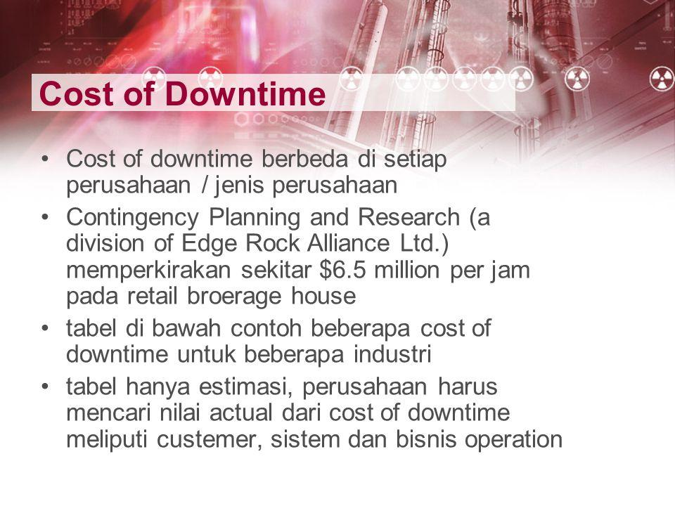 Cost of Downtime Cost of downtime berbeda di setiap perusahaan / jenis perusahaan.