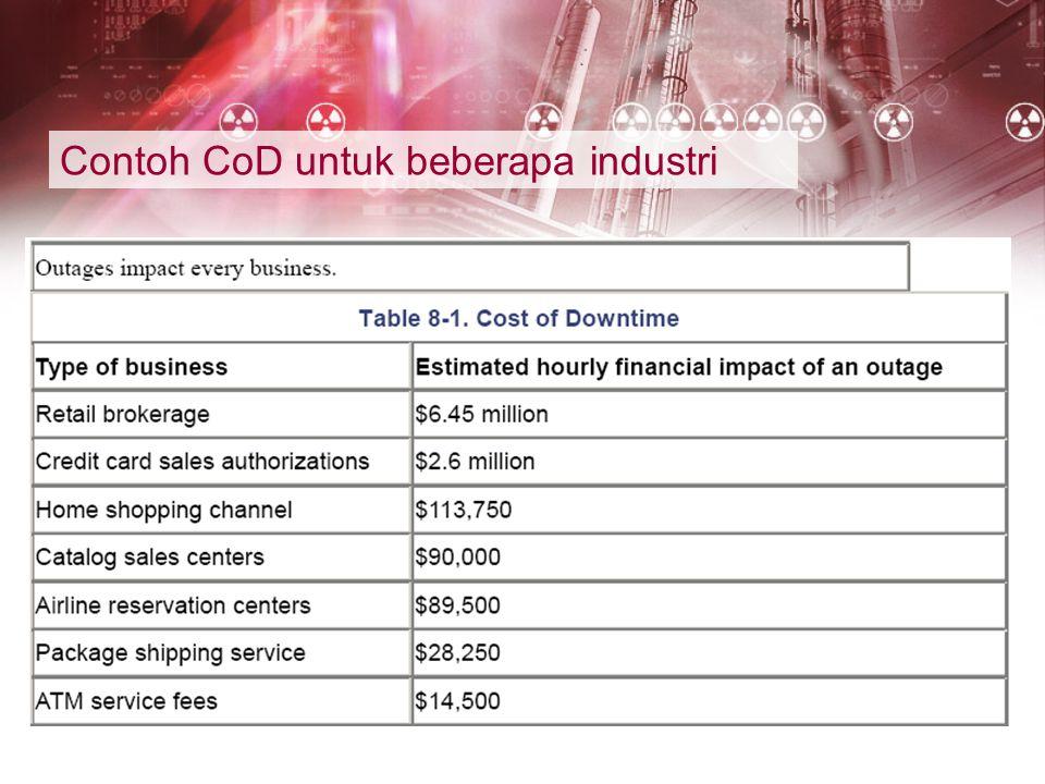 Contoh CoD untuk beberapa industri