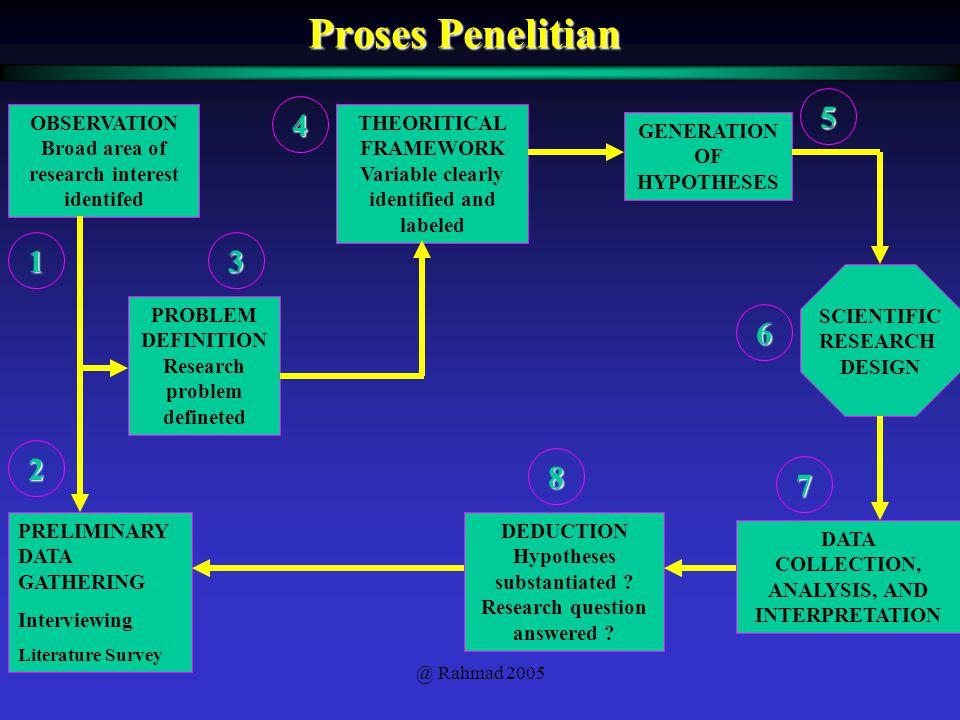 Proses Penelitian 5 4 1 3 6 2 8 7 OBSERVATION