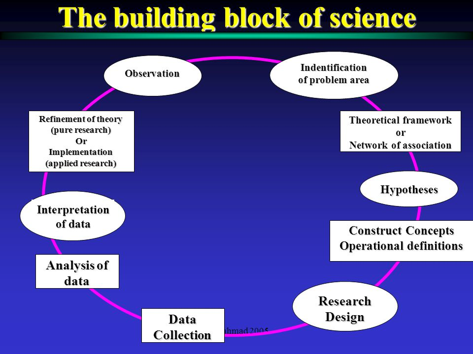 The building block of science