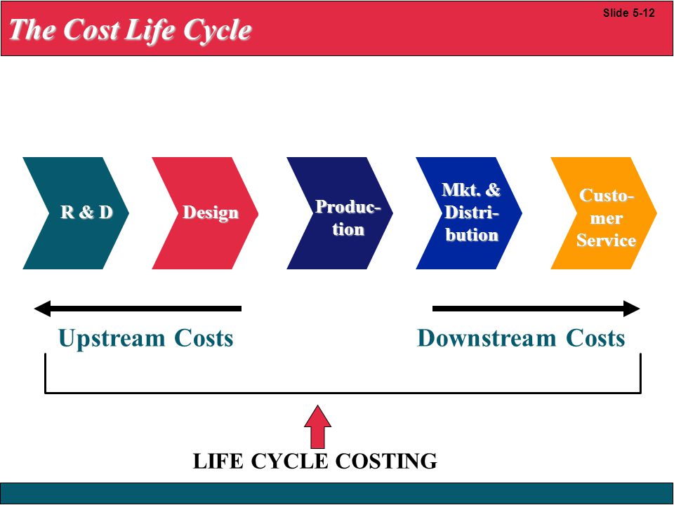 The Cost Life Cycle Upstream Costs Downstream Costs LIFE CYCLE COSTING