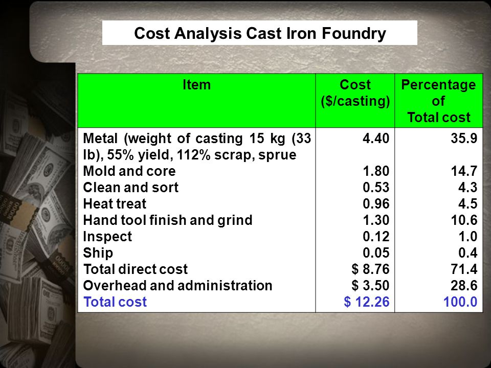 Cost Analysis Cast Iron Foundry