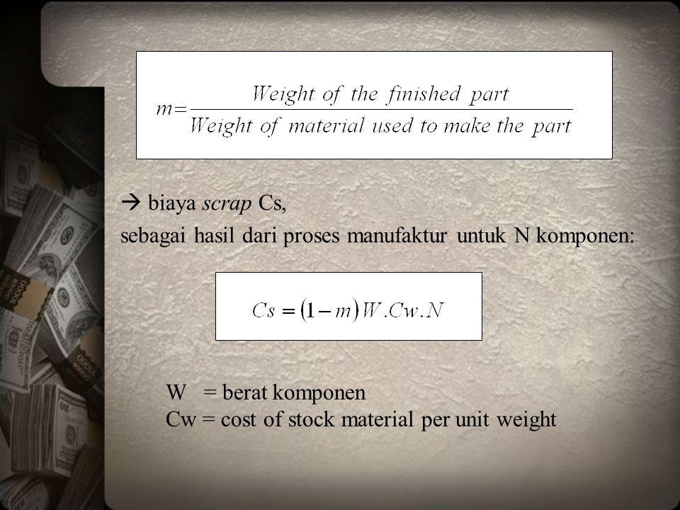 biaya scrap Cs, sebagai hasil dari proses manufaktur untuk N komponen: W = berat komponen.