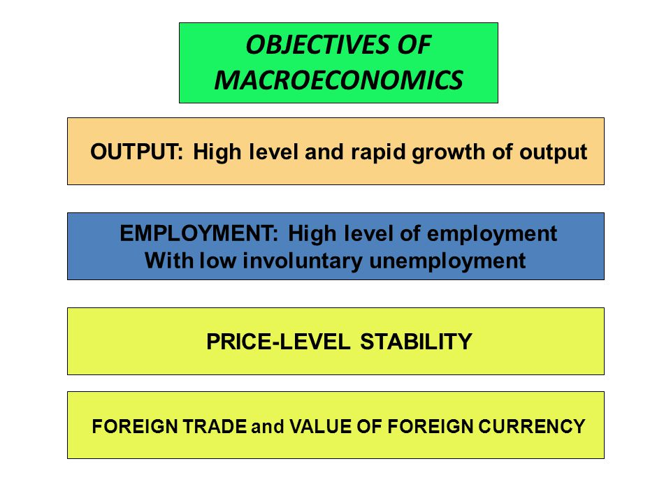 OBJECTIVES OF MACROECONOMICS