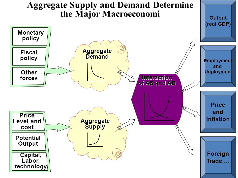 Aggregate Supply and Demand Determine the Major Macroeconomi