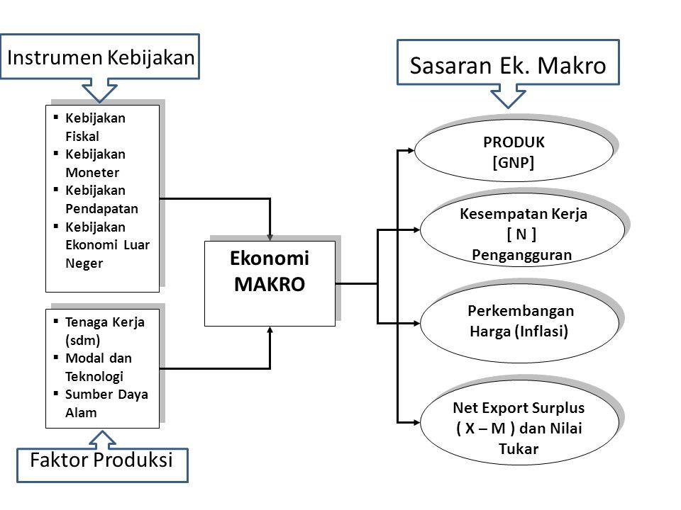 Sasaran Ek. Makro Instrumen Kebijakan Faktor Produksi Ekonomi MAKRO