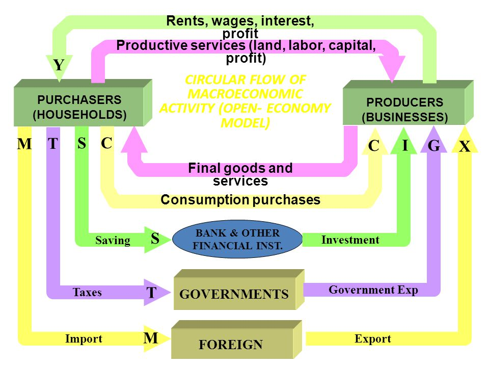 CIRCULAR FLOW OF MACROECONOMIC ACTIVITY (OPEN- ECONOMY MODEL)