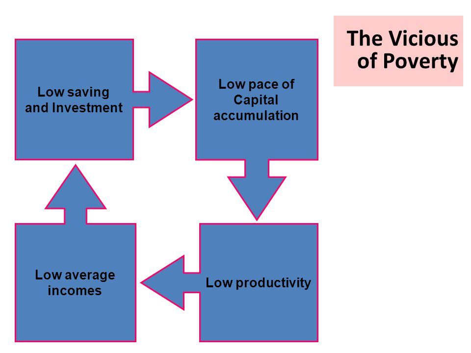 The Vicious of Poverty Low pace of Low saving Capital and Investment