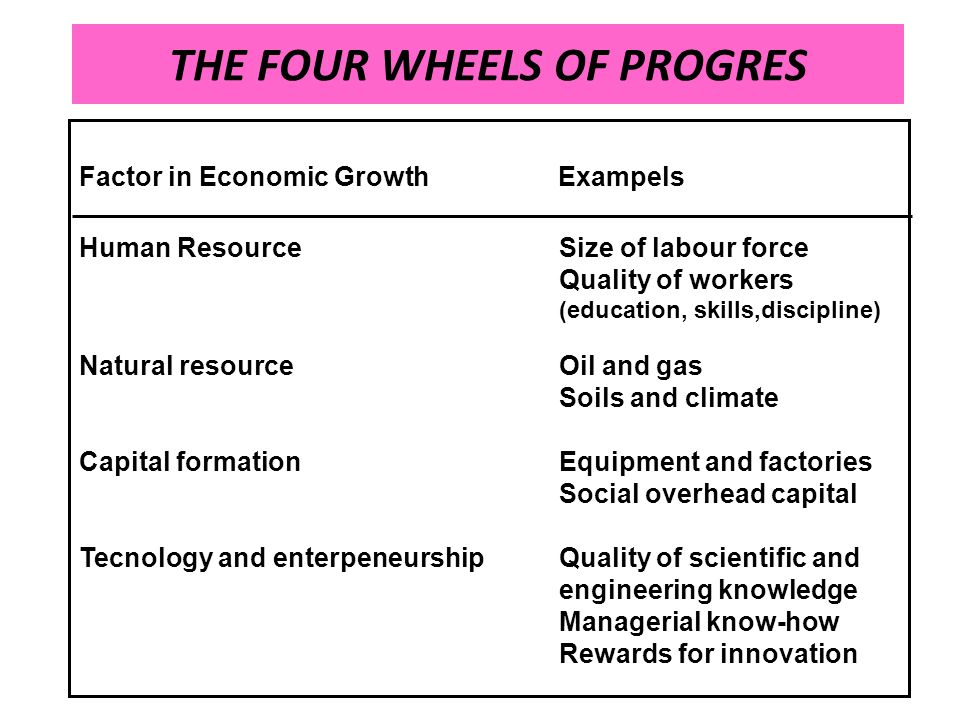 THE FOUR WHEELS OF PROGRES