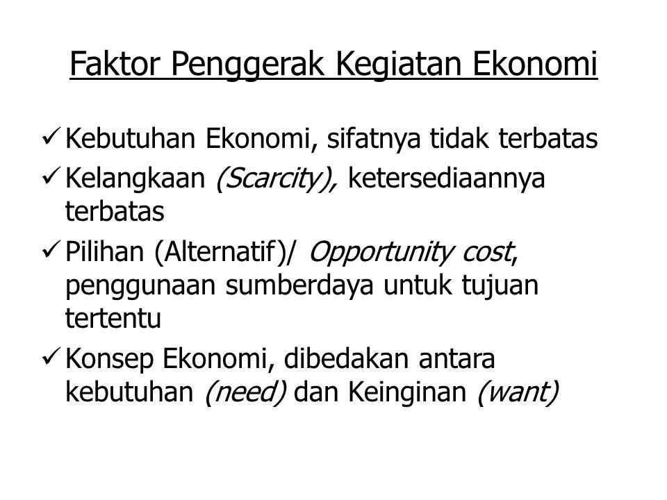 Faktor Penggerak Kegiatan Ekonomi