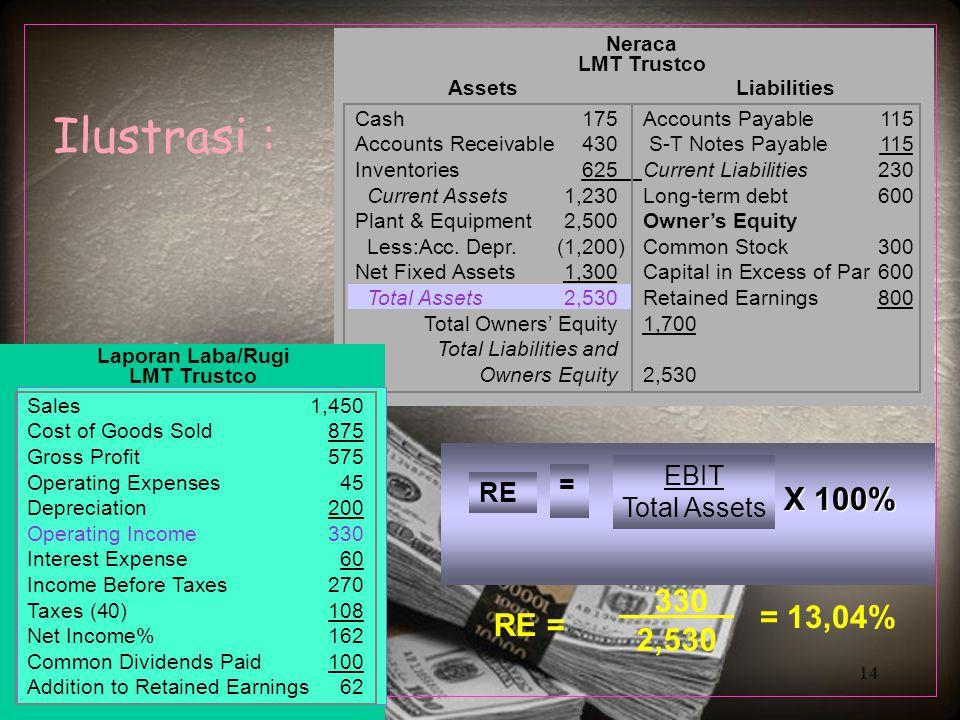 Ilustrasi : X 100% 330_ 2,530 = 13,04% RE = EBIT = RE Total Assets