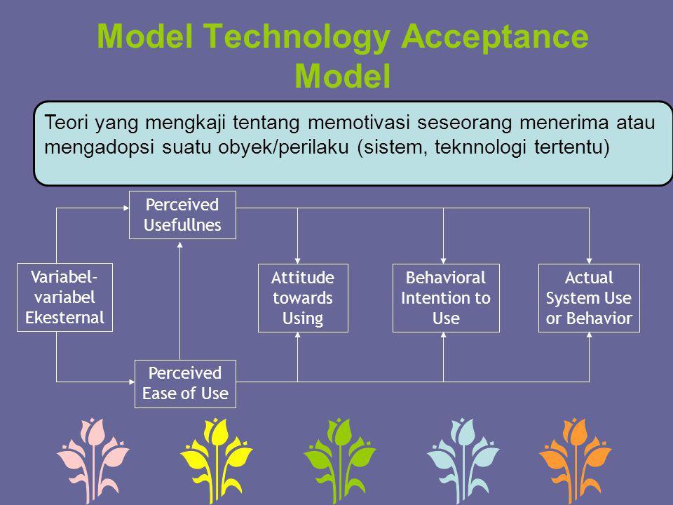 Model Technology Acceptance Model