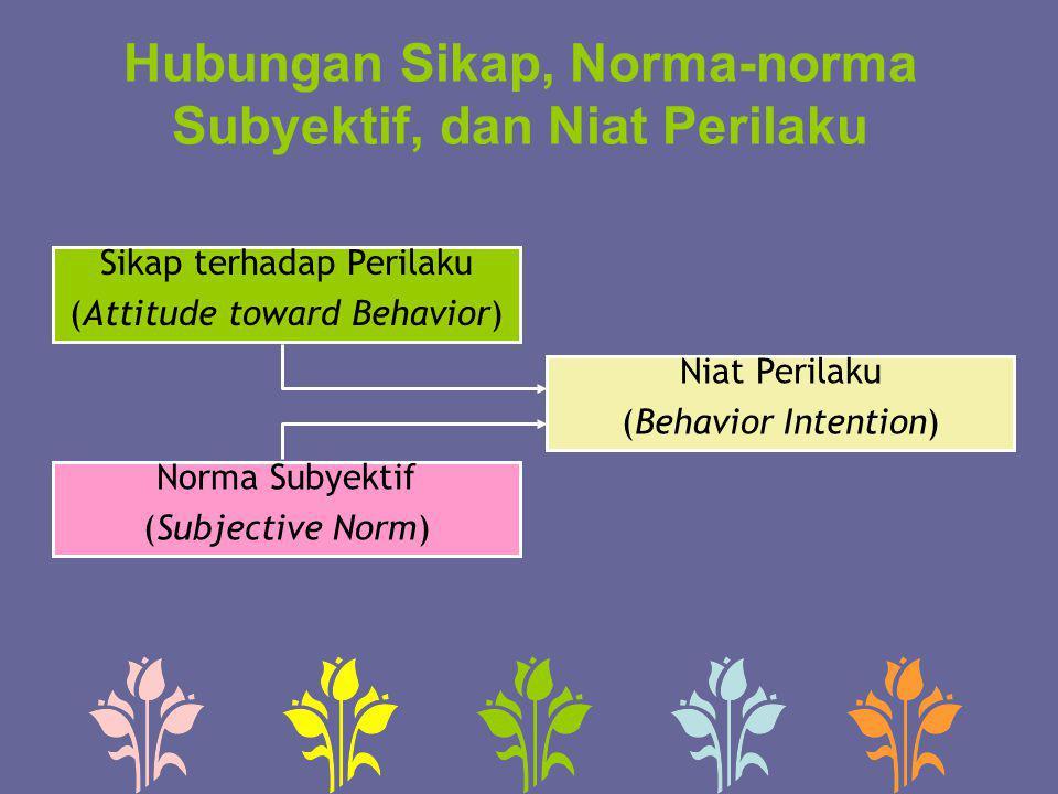 Hubungan Sikap, Norma-norma Subyektif, dan Niat Perilaku