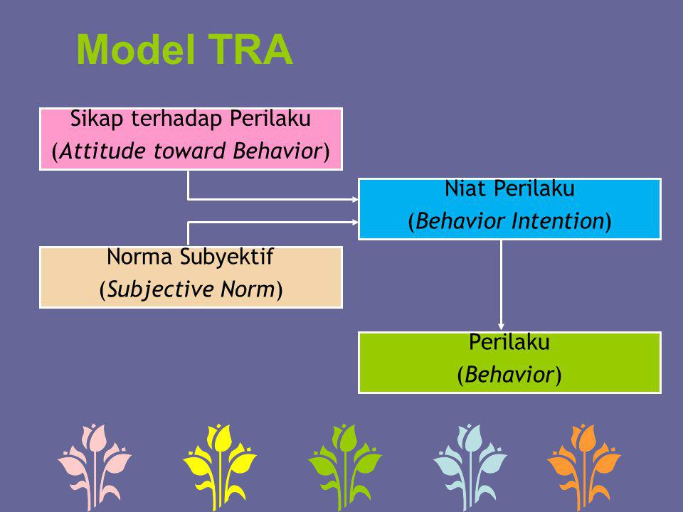 Model TRA Sikap terhadap Perilaku (Attitude toward Behavior)