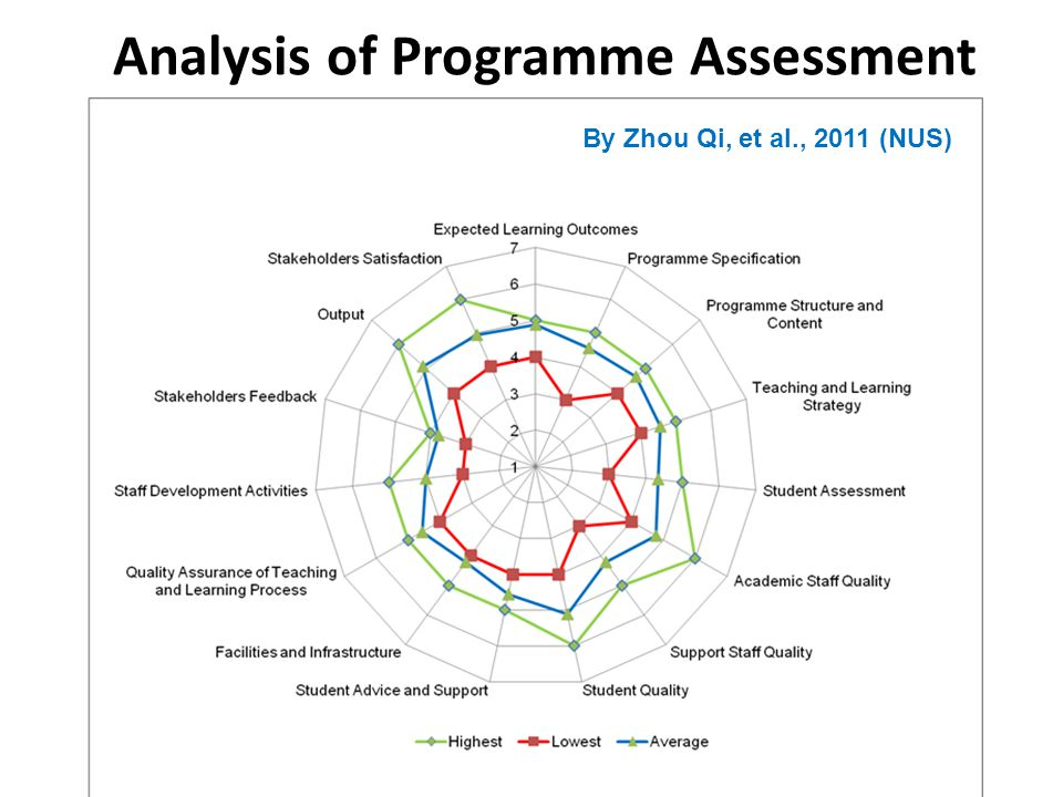 Analysis of Programme Assessment
