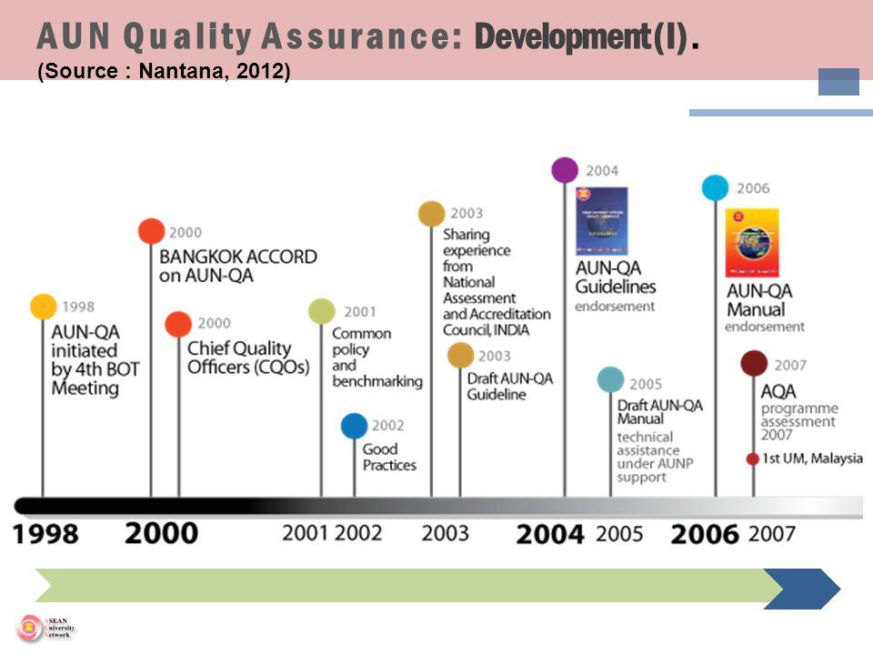 AUN Quality Assurance: Development (I) . (Source : Nantana, 2012)