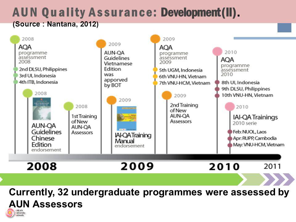 AUN Quality Assurance: Development (II) . (Source : Nantana, 2012)