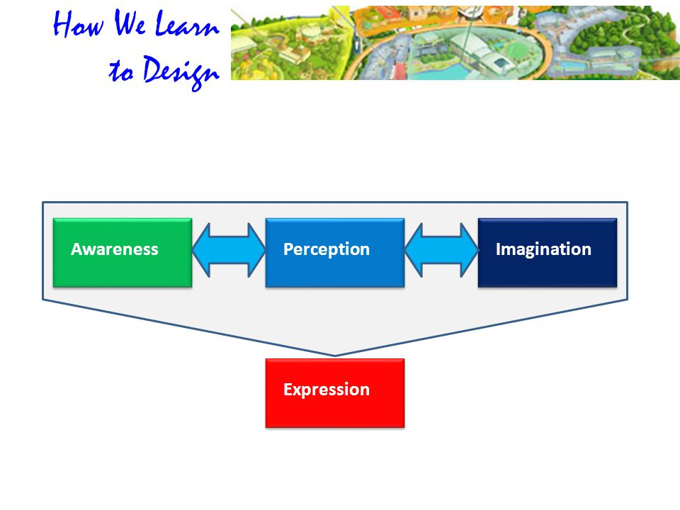 How We Learn to Design Awareness Perception Imagination Expression