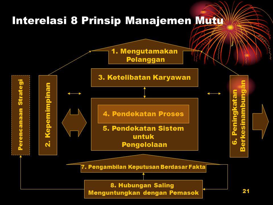 Interelasi 8 Prinsip Manajemen Mutu