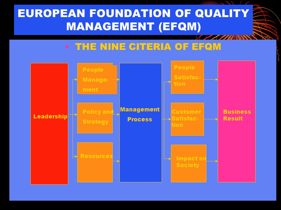 EUROPEAN FOUNDATION OF QUALITY MANAGEMENT (EFQM)
