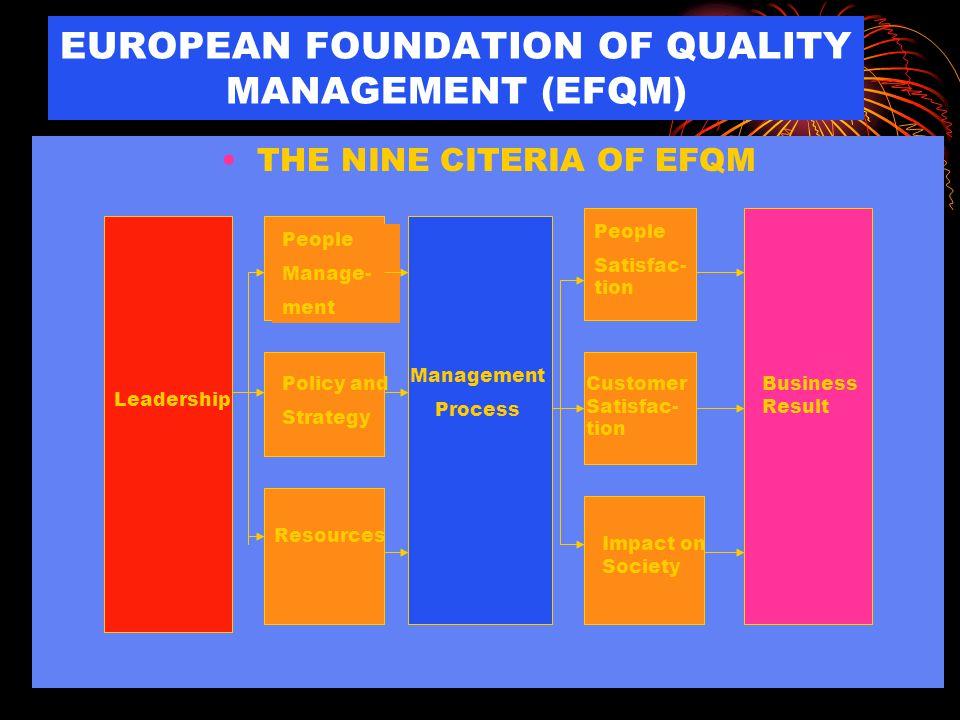 EUROPEAN FOUNDATION OF QUALITY MANAGEMENT (EFQM)