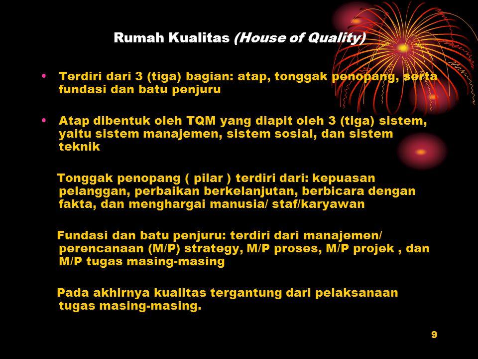 Rumah Kualitas (House of Quality)