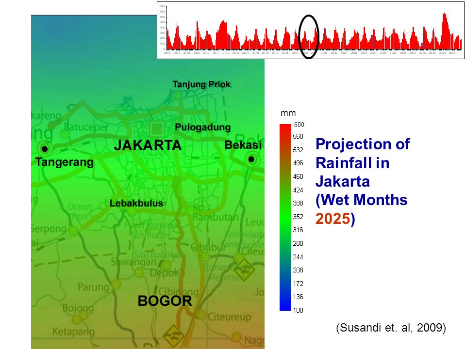 Projection of Rainfall in Jakarta