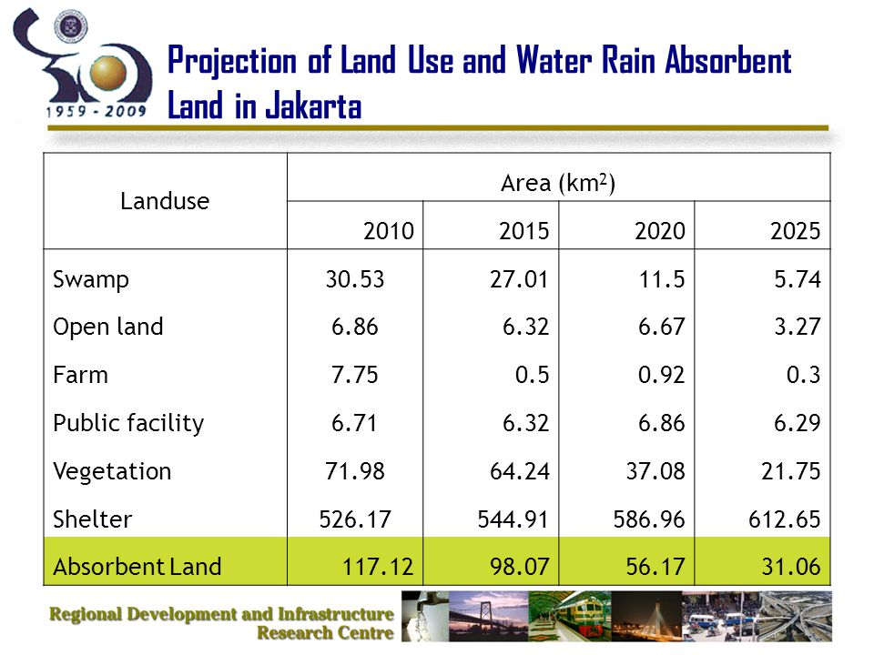 Projection of Land Use and Water Rain Absorbent Land in Jakarta