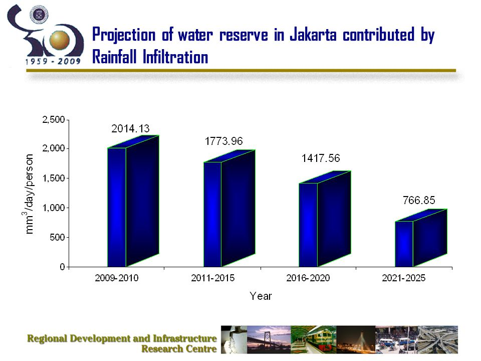 Projection of water reserve in Jakarta contributed by Rainfall Infiltration