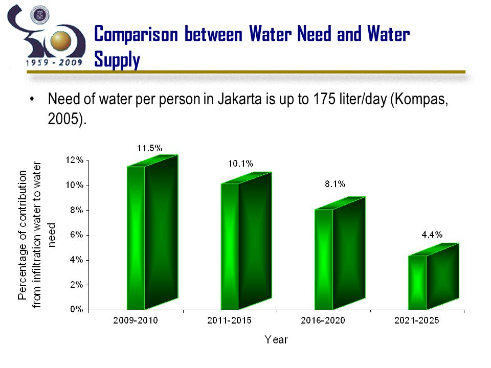 Comparison between Water Need and Water Supply