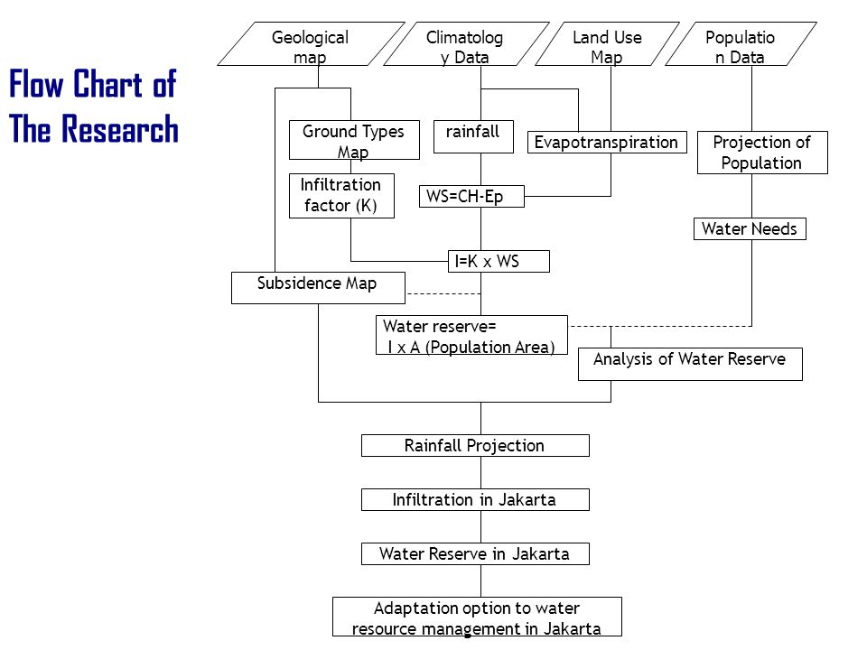 Flow Chart of The Research