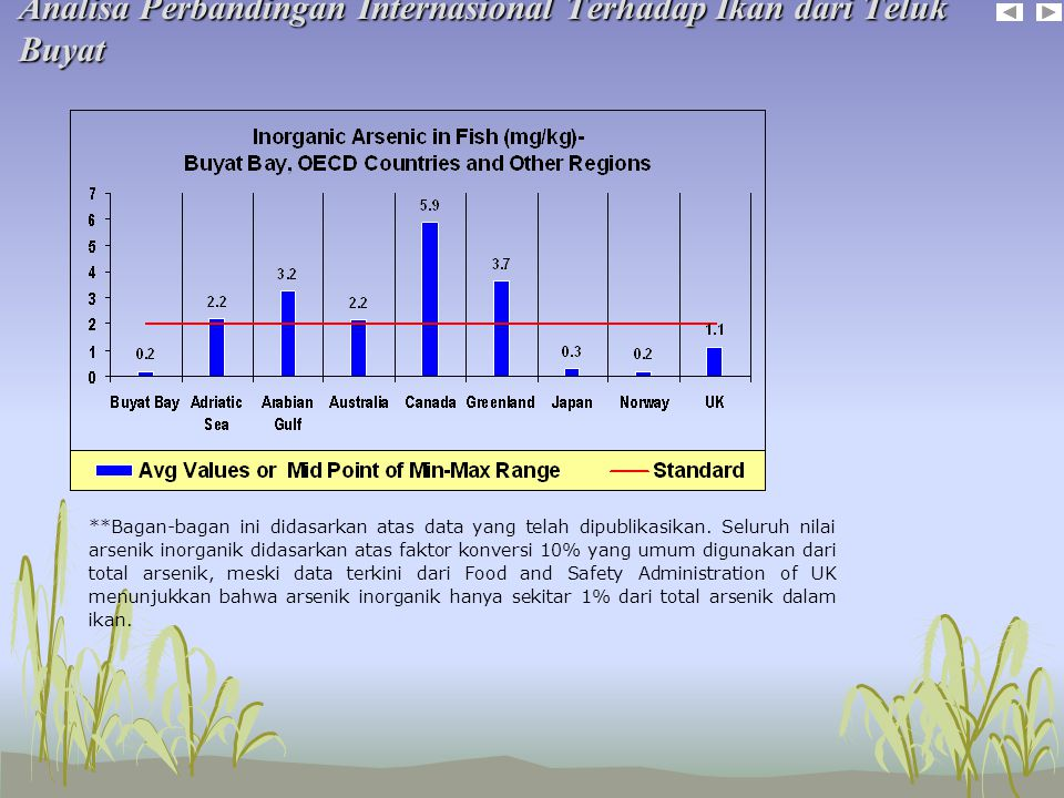 Analisa Perbandingan Internasional Terhadap Ikan dari Teluk Buyat