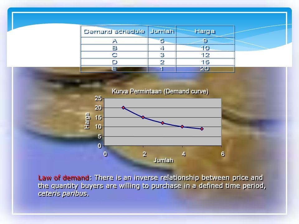 Kurva Permintaan (Demand curve)