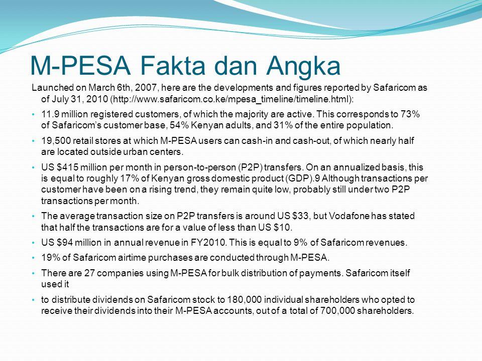 M-PESA Fakta dan Angka