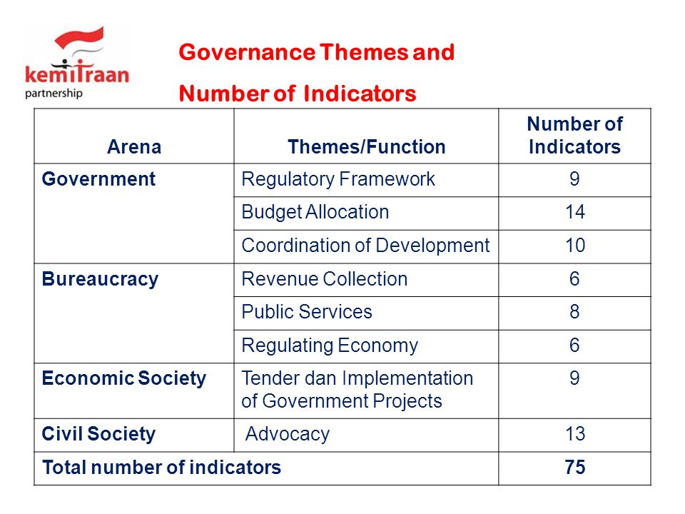 Governance Themes and Number of Indicators Arena Themes/Function