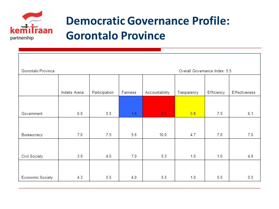 Democratic Governance Profile: Gorontalo Province