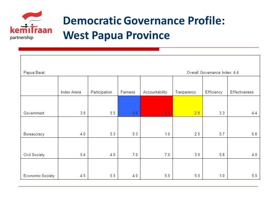 Democratic Governance Profile: West Papua Province