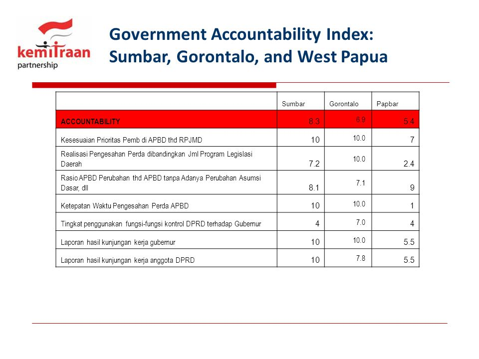 Government Accountability Index: Sumbar, Gorontalo, and West Papua