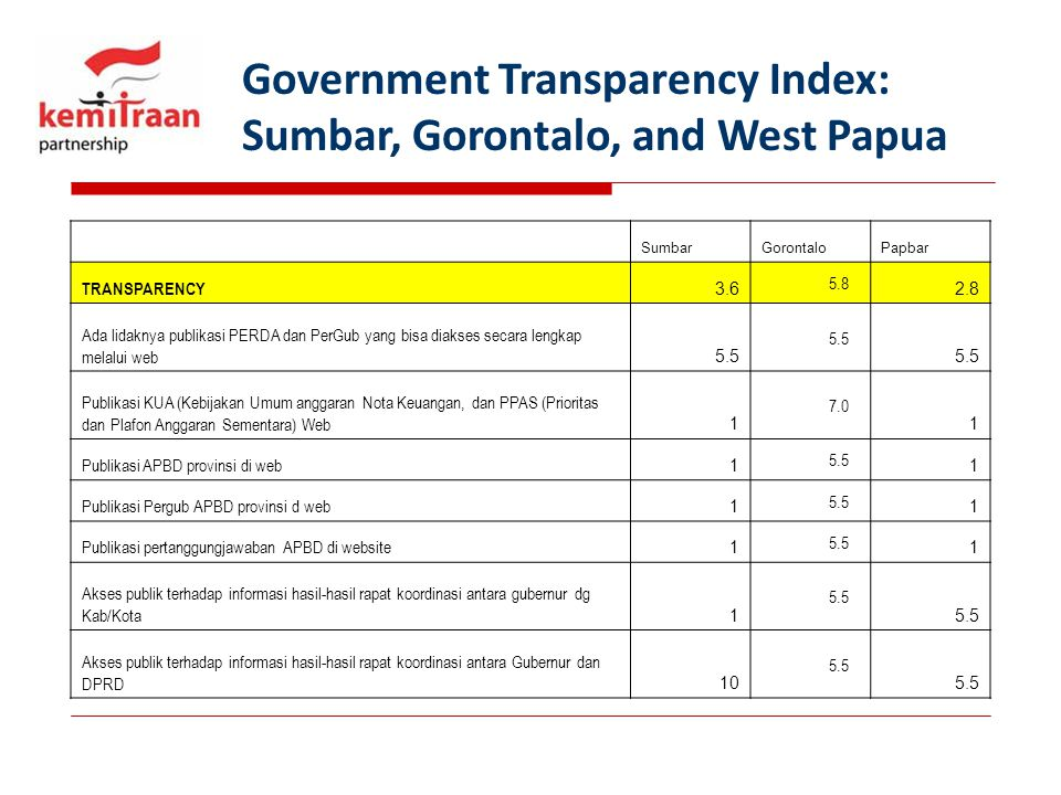 Government Transparency Index: Sumbar, Gorontalo, and West Papua